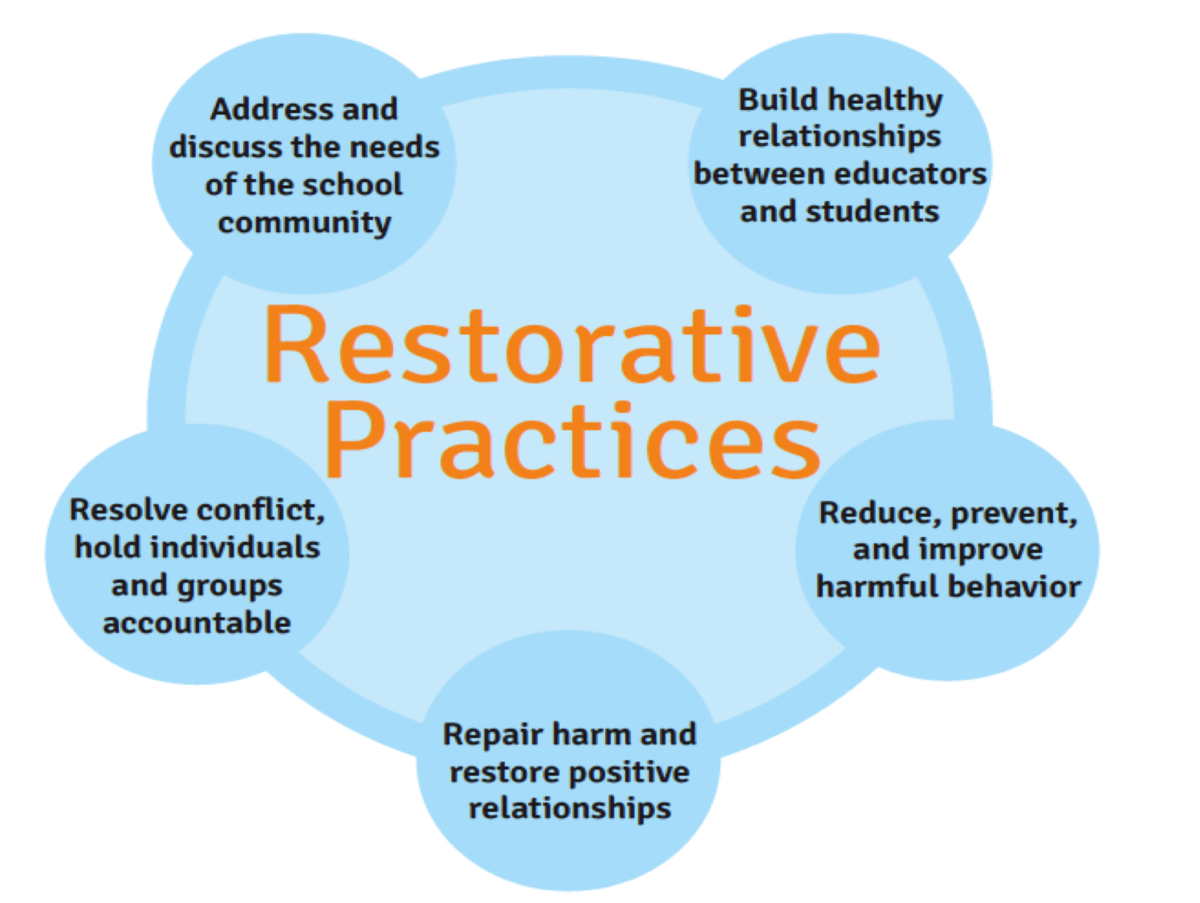 A diagram of restorative practices.